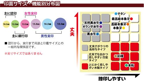 印鑑サイズ・機能分布図