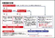 印鑑登録の手順